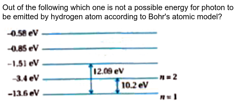 """Out of the following which one is not a possible energy for photon to be emitted by hydrogen atom according to Bohr's atomic model? <br> <img src=""""https://doubtnut-static.s.llnwi.net/static/physics_images/KPK_AIO_PHY_XII_P2_C12_E04_138_Q01.png"""" width=""""80%"""">"""