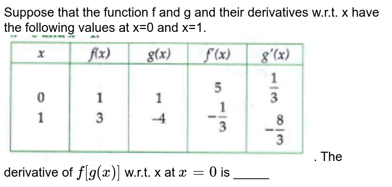 """Suppose that the function f and g and their derivatives w.r.t. x have the following values at x=0 and x=1. <br> <img src=""""https://doubtnut-static.s.llnwi.net/static/physics_images/CHT_MK_JYO_MAT_XII_P2_V1_C01_S02_003_Q01.png"""" width=""""80%"""">. The derivative of `f[g(x)]` w.r.t. x at `x=0 ` is _____"""
