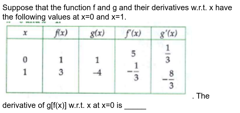 """Suppose that the function f and g and their derivatives w.r.t. x have the following values at x=0 and x=1. <br> <img src=""""https://doubtnut-static.s.llnwi.net/static/physics_images/CHT_MK_JYO_MAT_XII_P2_V1_C01_S02_004_Q01.png"""" width=""""80%"""">. The derivative of g[f(x)] w.r.t. x at x=0 is _____"""