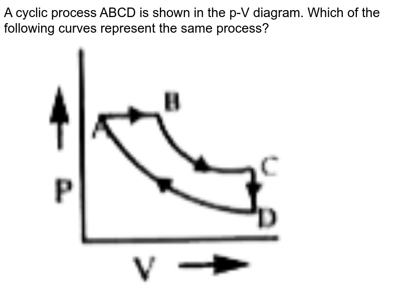 """A cyclic process ABCD is shown in the p-V  diagram. Which of the following curves represent the same process?  <br> <img src=""""https://doubtnut-static.s.llnwi.net/static/physics_images/AKS_NEO_CAO_PHY_XI_V01_PMH_C13_E01_091_Q01.png"""" width=""""80%"""">"""