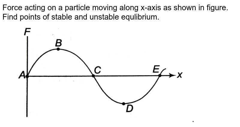 """Force acting on a particle moving along x-axis as shown in figure. Find points of stable and unstable equlibrium. <br> <img src=""""https://d10lpgp6xz60nq.cloudfront.net/physics_images/DCP_V01_C09_E01_023_Q01.png"""" width=""""80%"""">."""