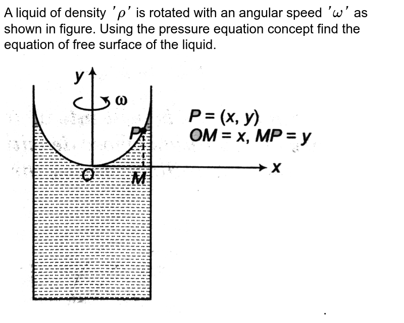 """A liquid of density `'rho'` is rotated with an angular speed `'omega'` as shown in figure. Using the pressure equation concept find the equation of free surface of the liquid. <br>  <img src=""""https://d10lpgp6xz60nq.cloudfront.net/physics_images/DCP_V02_C16_S01_043_Q01.png"""" width=""""80%"""">."""