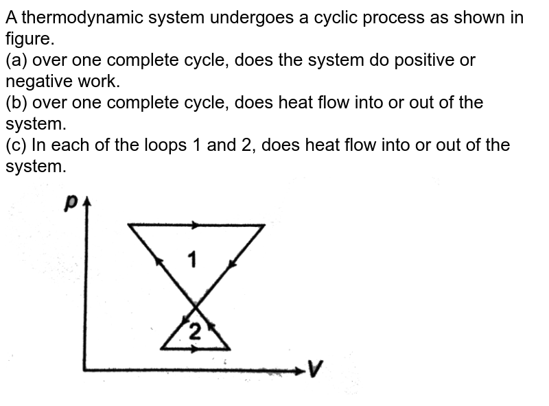 """A thermodynamic system undergoes a cyclic process as shown in figure.  <br> (a) over one complete cycle, does the system do positive or negative work. <br> (b) over one complete cycle, does heat flow into or out of the system. <br> (c) In each of the loops 1 and 2, does heat flow into or out of the system.<br> <img src=""""https://d10lpgp6xz60nq.cloudfront.net/physics_images/DCP_V03_CH21_E01_003_Q01.png"""" width=""""80%"""">"""