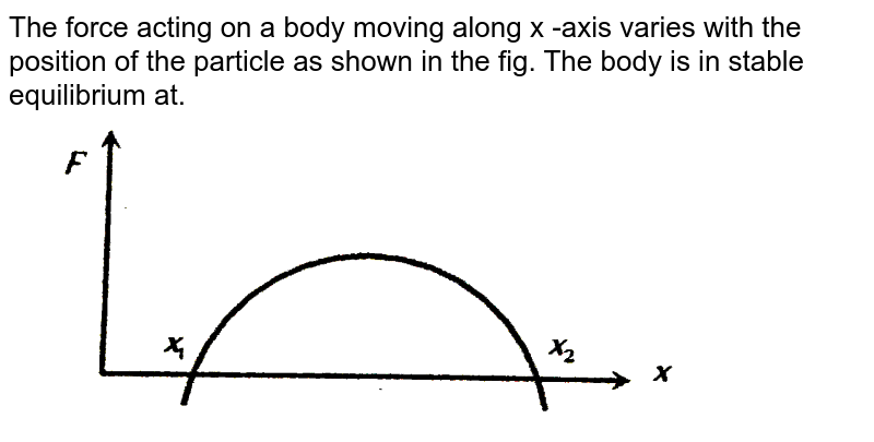 """The force acting on a body moving along x -axis varies with the position of the particle as shown in the fig. The body is in stable equilibrium at. <br> <img src=""""https://d10lpgp6xz60nq.cloudfront.net/physics_images/ERRL_PHY_NEET_V01_C06_E01_322_Q01.png"""" width=""""80%"""">"""