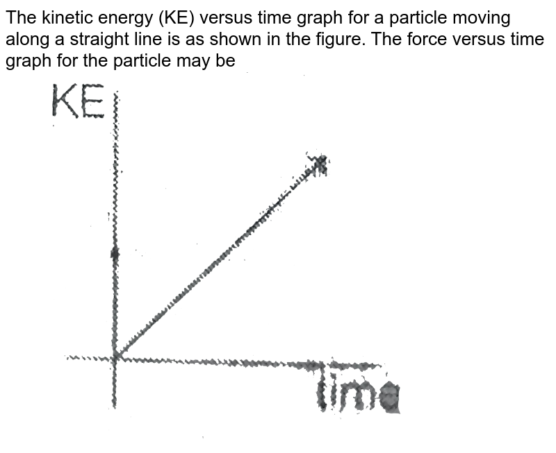"""The kinetic energy (KE) versus time graph for a particle moving along a straight line is as shown in the figure. The force versus time graph for the particle may be  <br>  <img src=""""https://d10lpgp6xz60nq.cloudfront.net/physics_images/MPP_PHY_C05_E01_039_Q01.png"""" width=""""80%"""">"""