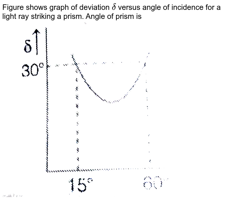 """Figure shows graph of deviation `delta` versus angle of incidence for a light ray striking a prism. Angle of prism is  <br> <img src=""""https://d10lpgp6xz60nq.cloudfront.net/physics_images/MPP_PHY_C14_E01_050_Q01.png"""" width=""""80%"""">"""