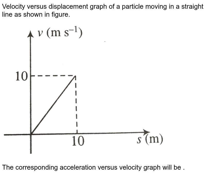 """Velocity versus displacement graph of a particle moving in a straight line as shown in figure.  <br> <img src=""""https://d10lpgp6xz60nq.cloudfront.net/physics_images/BMS_V01_MAA_E01_007_Q01.png"""" width=""""80%""""> <br> The corresponding acceleration versus velocity graph will be ."""