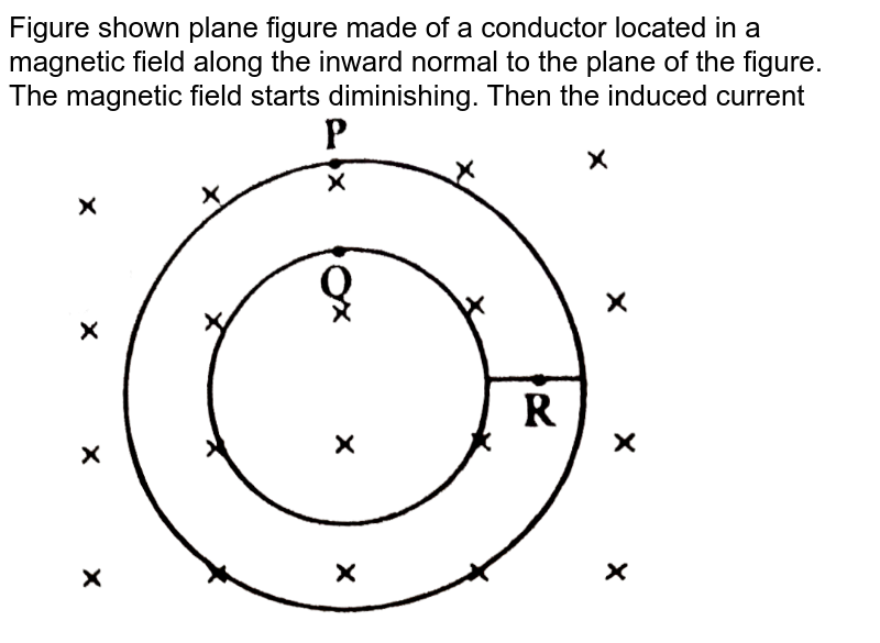 """Figure shown plane figure made of a conductor located in a magnetic field along the inward normal to the plane of the figure. The magnetic field starts diminishing. Then the induced current <br> <img src=""""https://d10lpgp6xz60nq.cloudfront.net/physics_images/NG_PHY_C05_E01_078_Q01.png"""" width=""""80%"""">"""