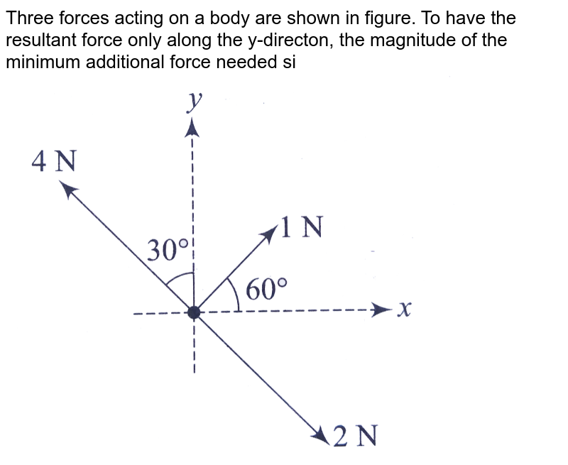 """Three forces acting on a body are shown in figure. To have the resultant force only along the y-directon, the magnitude of the minimum additional force needed si <br> <img src=""""https://d10lpgp6xz60nq.cloudfront.net/physics_images/A2Z_XI_C02_E01_171_Q01.png"""" width=""""80%"""">"""