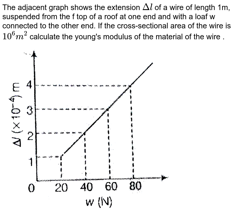 """The adjacent graph shows the extension `Deltal` of a  wire of length  1m,  suspended from the f top of a roof at one  end and  with  a loaf w connected to   the   other end. If the  cross-sectional area of the wire is `10^(6) m^(2)`  calculate   the young's  modulus of the material of the wire .  <br>  <img src=""""https://d10lpgp6xz60nq.cloudfront.net/physics_images/BIT_PHY_C12_E01_017_Q01.png"""" width=""""80%"""">"""