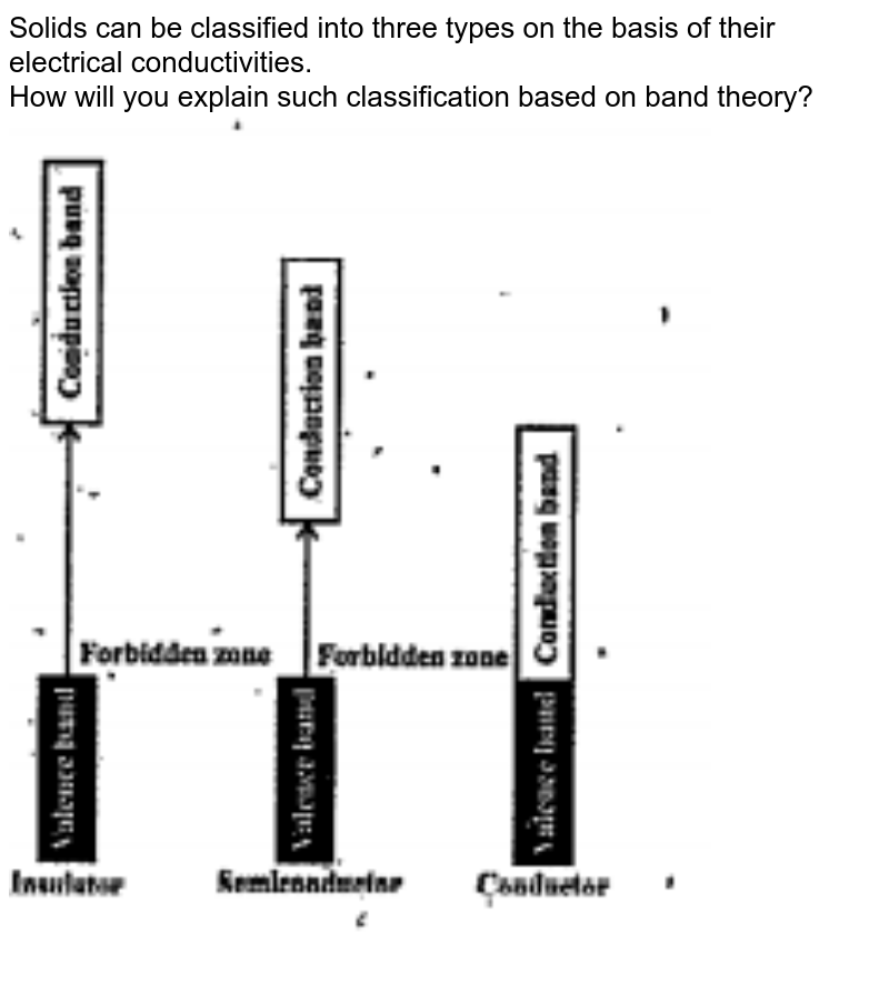 """Solids can be classified into three types on the basis of their electrical conductivities. <br> How will you explain such classification based on band theory?<br><img src=""""https://doubtnut-static.s.llnwi.net/static/physics_images/ANE_PKE_CHE_XII_C01_E02_016_Q01.png"""" width=""""80%"""">"""