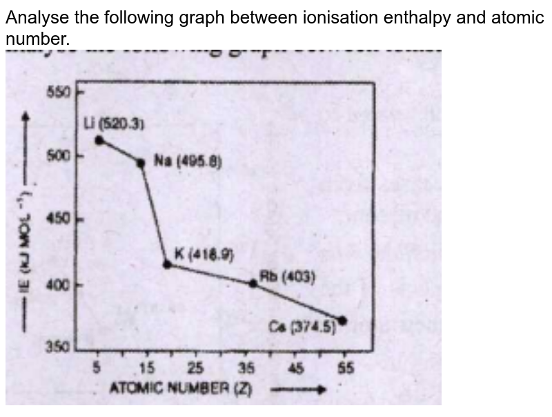 """Moseley modified Mendeleev's periodic law based on his observation on the x-ray spectra of elements.Analyse the following graph between ionisation enthalpy and atomic number.<br><img src=""""https://doubtnut-static.s.llnwi.net/static/physics_images/ANE_PKE_CHE_0XI_C03_E03_015_Q01.png"""" width=""""80%"""">"""