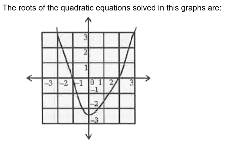 """The roots of the quadratic equations solved in this graphs are: <br> <img src=""""https://doubtnut-static.s.llnwi.net/static/physics_images/OSW_QB_MAT_X_C10_E01_015_Q01.png"""" width=""""80%"""">"""