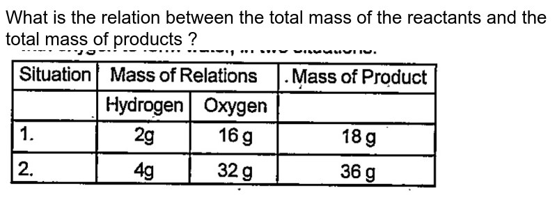 """What is the relation between the total mass of the reactants and the total mass of products ? <br> <img src=""""https://doubtnut-static.s.llnwi.net/static/physics_images/EXP_RF_IX_CHE_P01_C03_E01_005_Q01.png"""" width=""""80%"""">"""