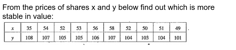 """From the prices of shares x and y below find out which is more stable in value: <br> <img src=""""https://doubtnut-static.s.llnwi.net/static/physics_images/ANE_PMP_MAT_0XI_C15_S04_002_Q01.png"""" width=""""80%"""">"""