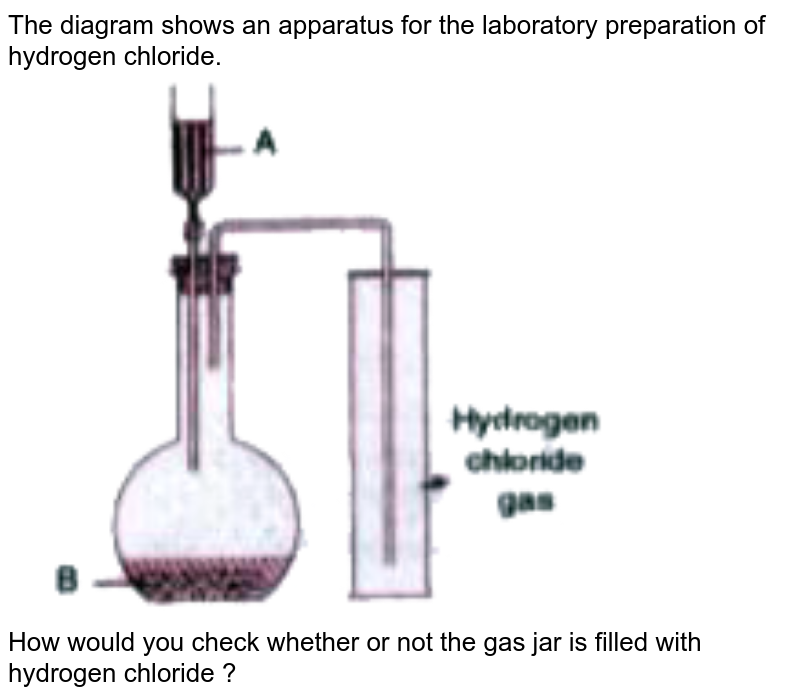 """The diagram shows an apparatus for the laboratory preparation of hydrogen chloride. <br> <img src=""""https://doubtnut-static.s.llnwi.net/static/physics_images/EVR_BLK_ICSE_CHE_X_C08_E03_026_Q01.png"""" width=""""80%"""">  <br> How would you check whether or not the gas jar is filled with hydrogen chloride ?"""