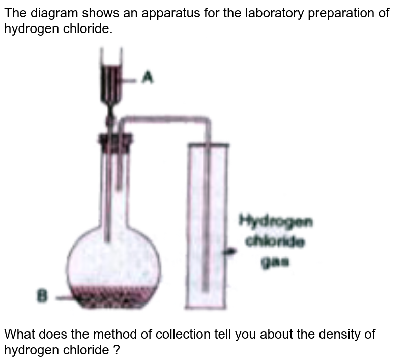 """The diagram shows an apparatus for the laboratory preparation of hydrogen chloride. <br> <img src=""""https://doubtnut-static.s.llnwi.net/static/physics_images/EVR_BLK_ICSE_CHE_X_C08_E03_027_Q01.png"""" width=""""80%"""">  <br> What does the method of collection tell you about the density of hydrogen chloride ?"""