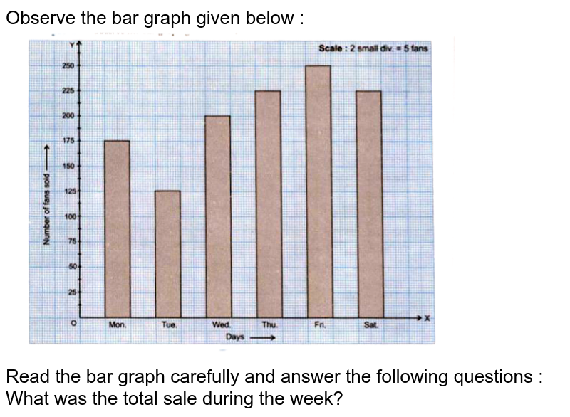 """Observe the bar graph given below : <br> <img src=""""https://doubtnut-static.s.llnwi.net/static/physics_images/GBP_RSA_ICSE_MAT_VII_C24_SLV_021_Q01.png"""" width=""""80%""""> <br> Read the bar graph carefully and answer the following questions : <br> What was the total sale during the week?"""