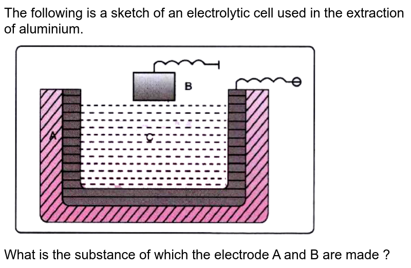"""The following is a sketch of an electrolytic cell used in the extraction of aluminium. <br> <img src=""""https://doubtnut-static.s.llnwi.net/static/physics_images/EVR_BLK_ICSE_CHE_X_C07_E06_028_Q01.png"""" width=""""80%""""> <br>  What is the substance of which the electrode A and B are made ?"""
