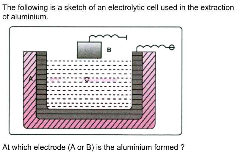 """The following is a sketch of an electrolytic cell used in the extraction of aluminium. <br> <img src=""""https://doubtnut-static.s.llnwi.net/static/physics_images/EVR_BLK_ICSE_CHE_X_C07_E06_029_Q01.png"""" width=""""80%""""> <br>  At which electrode (A or B) is the aluminium formed ?"""