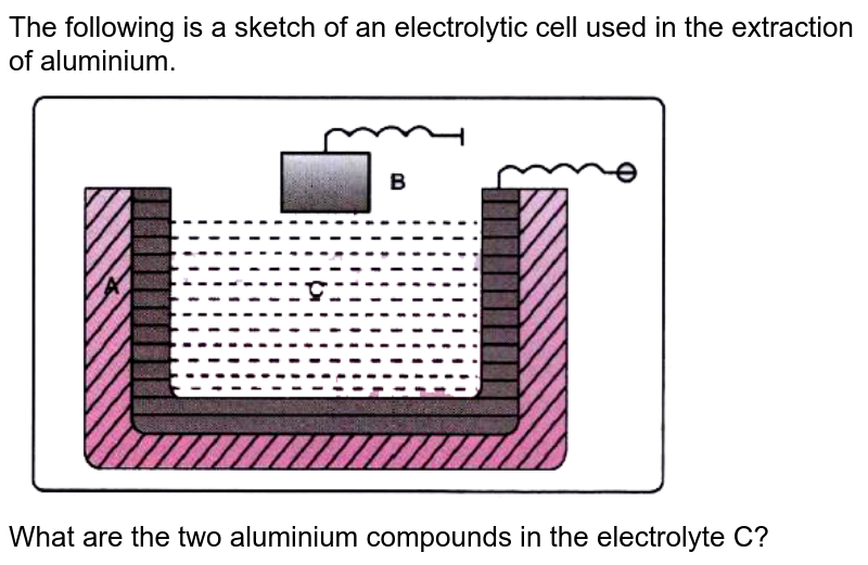 """The following is a sketch of an electrolytic cell used in the extraction of aluminium. <br> <img src=""""https://doubtnut-static.s.llnwi.net/static/physics_images/EVR_BLK_ICSE_CHE_X_C07_E06_030_Q01.png"""" width=""""80%""""> <br>  What are the two aluminium compounds in the electrolyte C?"""