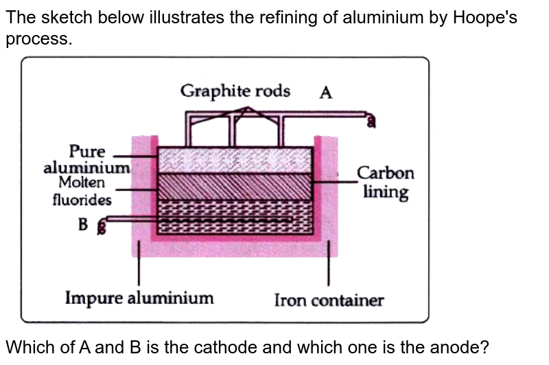 """The sketch below illustrates the refining of aluminium by Hoope's process. <br> <img src=""""https://doubtnut-static.s.llnwi.net/static/physics_images/EVR_BLK_ICSE_CHE_X_C07_E06_035_Q01.png"""" width=""""80%""""> <br>  Which of A and B is the cathode and which one is the anode?"""