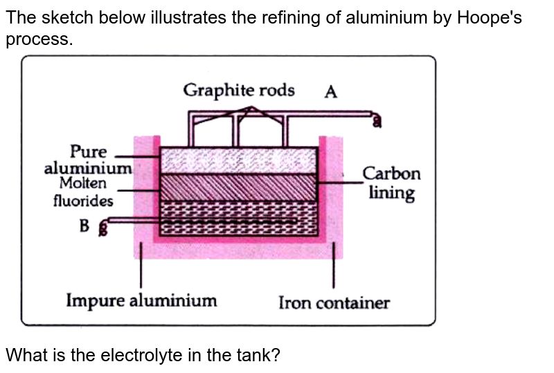 """The sketch below illustrates the refining of aluminium by Hoope's process. <br> <img src=""""https://doubtnut-static.s.llnwi.net/static/physics_images/EVR_BLK_ICSE_CHE_X_C07_E06_036_Q01.png"""" width=""""80%""""> <br>  What is the electrolyte in the tank?"""