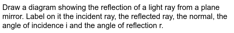 Draw a diagram showing the reflection of a light ray from a plane mirror. Label on it the incident ray, the reflected ray, the normal, the angle of incidence i and the angle of reflection r.
