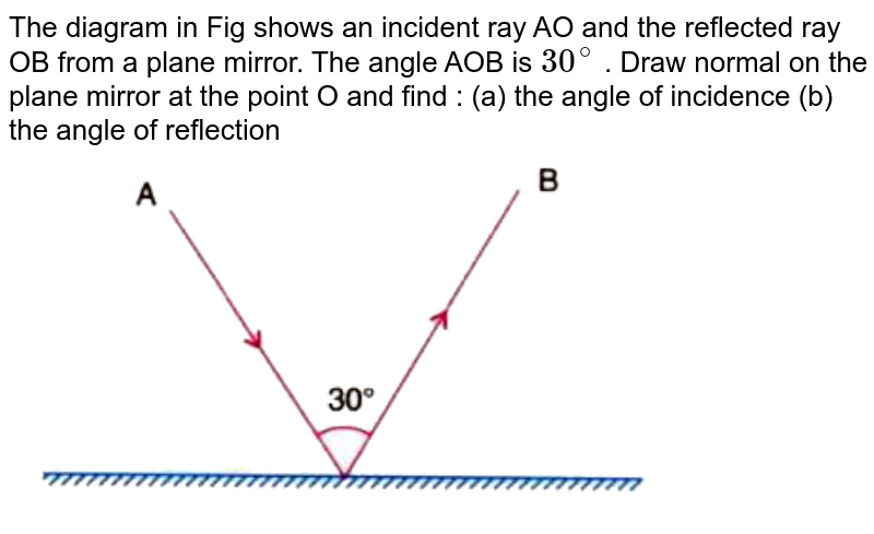 """The diagram in Fig  shows an incident ray AO and the reflected ray OB from a plane mirror. The angle AOB is `30^@` . Draw normal on the plane mirror at the point O and find : (a) the angle of incidence (b) the angle of reflection  <br>  <img src=""""https://doubtnut-static.s.llnwi.net/static/physics_images/SEL_RPG_ICSE_PHY_VII_C04_E01_044_Q01.png"""" width=""""80%"""">"""