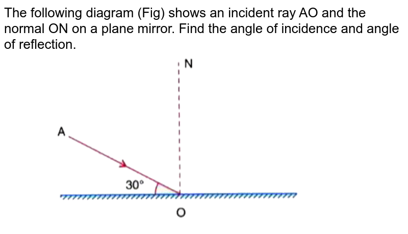 """The following diagram (Fig) shows an incident ray AO and the normal ON on a plane mirror. Find the angle of incidence and angle of reflection.  <br>  <img src=""""https://doubtnut-static.s.llnwi.net/static/physics_images/SEL_RPG_ICSE_PHY_VII_C04_E01_047_Q01.png"""" width=""""80%"""">"""