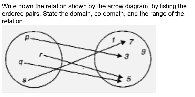 """Write down the relation shown by the arrow diagram, by listing the ordered pairs. State the domain, co-domain, and the range of the relation. <br>  <img src=""""https://d10lpgp6xz60nq.cloudfront.net/physics_images/SCH_OPM_ISC_MAT_XI_C02_E02_001_Q01.png"""" width=""""80%"""">"""