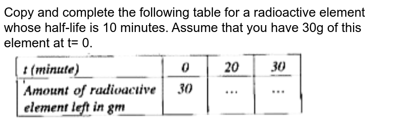 """Copy and complete the following table for a radioactive element whose half-life is 10 minutes. Assume that you have 30g of this element at t= 0. <br> <img src=""""https://doubtnut-static.s.llnwi.net/static/physics_images/GRU_ISC_10Y_SP_XII_PHY_19_E01_027_Q01.png"""" width=""""80%"""">"""