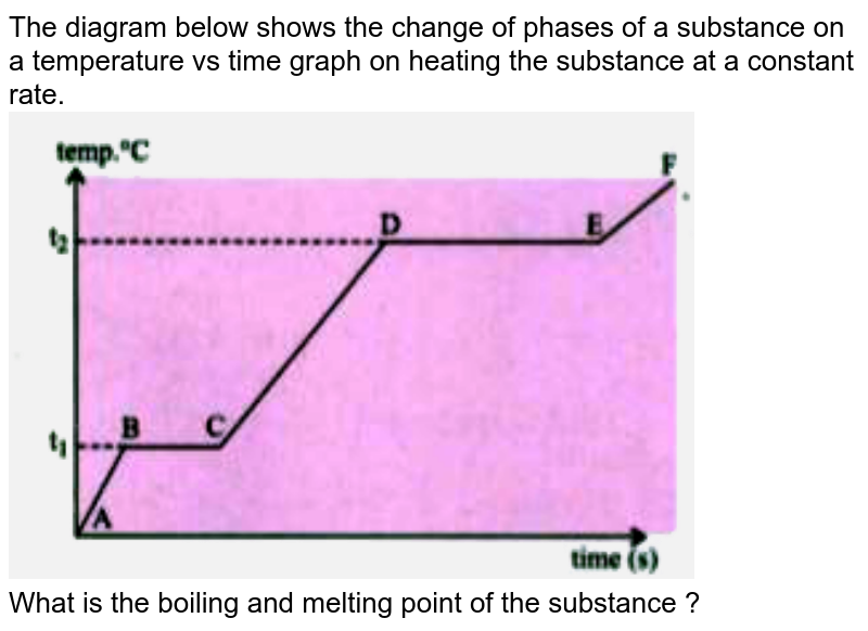 """The diagram below shows the change of phases of a substance on a temperature vs time graph on heating the substance at a constant rate. <br><img src=""""https://d10lpgp6xz60nq.cloudfront.net/physics_images/GRU_ICS_10Y_SP_X_PHY_20_E01_054_Q01.png"""" width=""""80%""""> <br> What is the boiling and melting point of the substance ?"""