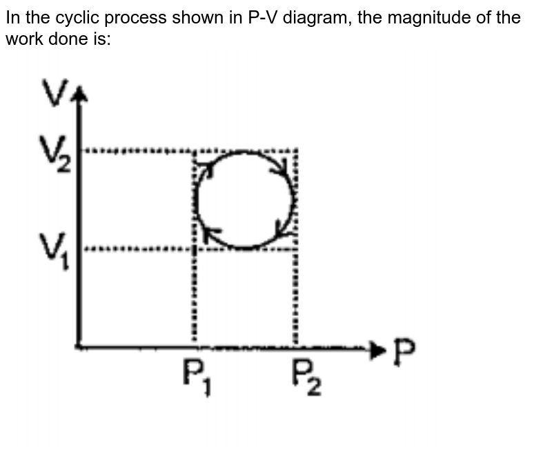 """In the cyclic process shown in P-V diagram, the magnitude of the work done is: <br><img src=""""https://doubtnut-static.s.llnwi.net/static/physics_images/PAT_CHE_0XI_P04_C09_E11_005_Q01.png"""" width=""""80%"""">"""