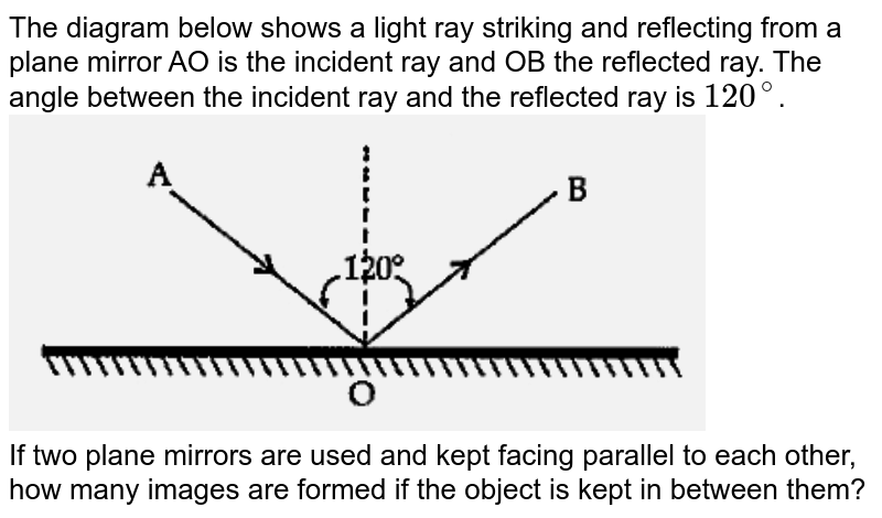 """The diagram below shows a light ray striking and reflecting from a plane mirror AO is the incident ray and OB the reflected ray. The angle between the incident ray and the reflected ray is `120^@`. <br><img src=""""https://d10lpgp6xz60nq.cloudfront.net/physics_images/OSW_ICSE_QB_PHY_IX_EP_20_E01_064_Q01.png"""" width=""""80%""""> <br> If two plane mirrors are used and kept facing parallel to each other, how many images are formed if the object is kept in between them?"""
