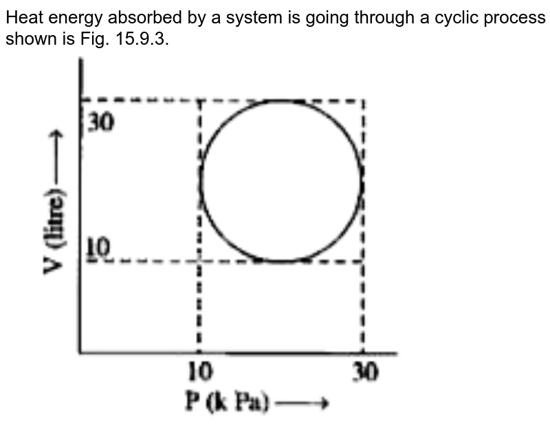 """Heat energy absorbed by a system is going through a cyclic process shown is Fig. 15.9.3. <br> <img src=""""https://doubtnut-static.s.llnwi.net/static/physics_images/SCH_DKB_ISC_PHY_XI_C15_E09_009_Q01.png"""" width=""""80%"""">"""