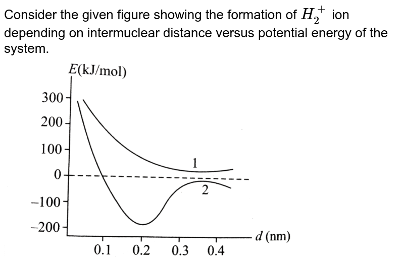 """Consider the given figure showing  the formation of `H_(2)^(+)` ion depending on intermuclear distance versus potential energy of the system. <br> <img src=""""https://d10lpgp6xz60nq.cloudfront.net/physics_images/A2Z_CHM_XI_C09_E01_163_Q01.png"""" width=""""80%"""">"""