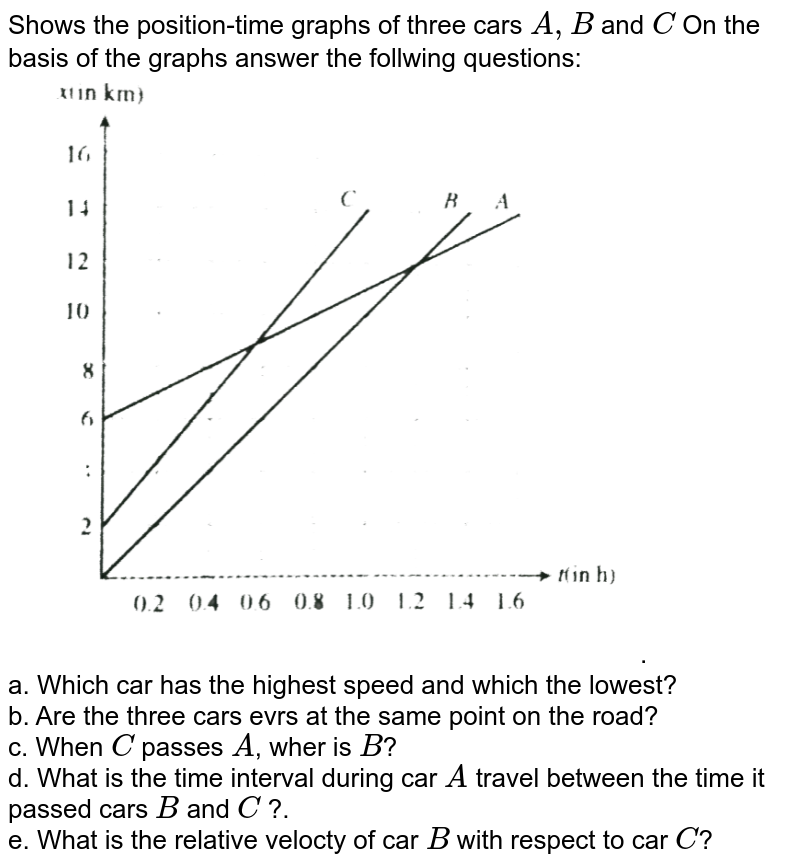 """Shows the position-time graphs of three cars `A,B` and `C` On the basis of the graphs answer the follwing questions: <br> <img src=""""https://d10lpgp6xz60nq.cloudfront.net/physics_images/BMS_V01_C04_E01_053_Q01.png"""" width=""""80%"""">. <br> a. Which car has the highest speed and which the lowest? <br> b. Are the three cars evrs at the same point on the road? <br> c. When `C` passes `A`, wher is `B`? <br> d. What is  the time interval during car `A` travel between the time it passed cars `B` and `C` ?. <br> e. What is  the relative velocty of car `B` with respect to car `C`?"""