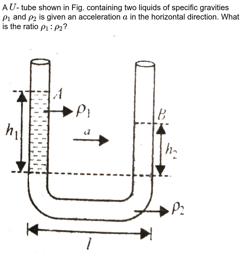 """A `U`- tube shown in Fig. containing two liquids of specific gravities `rho_(1)` and `rho_(2)` is given an acceleration `a` in the horizontal direction. What is the ratio `rho_(1) : rho_(2)`? <br> <img src=""""https://d10lpgp6xz60nq.cloudfront.net/physics_images/BMS_VOL2_C04_E01_021_Q01.png"""" width=""""80%"""">"""