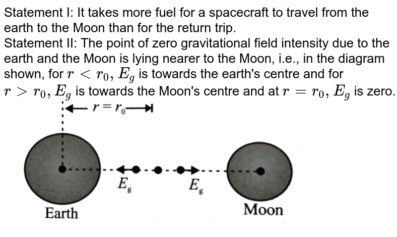 """Statement I: It takes more fuel for a spacecraft to travel from the earth to the Moon than for the return trip. <br> Statement II: The point of zero gravitational field intensity due to the earth and the Moon is lying nearer to the Moon, i.e., in the diagram shown, for `rltr_(0), E_(g)` is towards the earth's centre and for `rgtr_(0), E_(g)` is towards the Moon's centre and at `r=r_(0),E_(g)` is zero. <br> <img src=""""https://d10lpgp6xz60nq.cloudfront.net/physics_images/BMS_VOL2_C06_E01_229_Q01.png"""" width=""""80%"""">"""