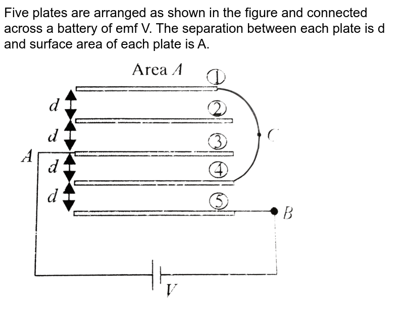 """Five plates are arranged as shown in the figure and connected across a battery of emf V. The separation between each plate is d and surface area of each plate is A.  <br> <img src=""""https://d10lpgp6xz60nq.cloudfront.net/physics_images/BMS_V03_CA1_E01_165_Q01.png"""" width=""""80%"""">"""