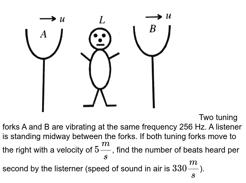 """<img src=""""https://d10lpgp6xz60nq.cloudfront.net/physics_images/BMS_VO6_C06_E01_039_Q01.png"""" width=""""80%""""> Two tuning forks A and B are vibrating at the same frequency 256 Hz. A listener is standing midway between the forks. If both tuning forks move to the right with a velocity of `5(m)/(s)`, find the number of beats heard per second by the listerner (speed of sound in air is `330(m)/(s)`)."""