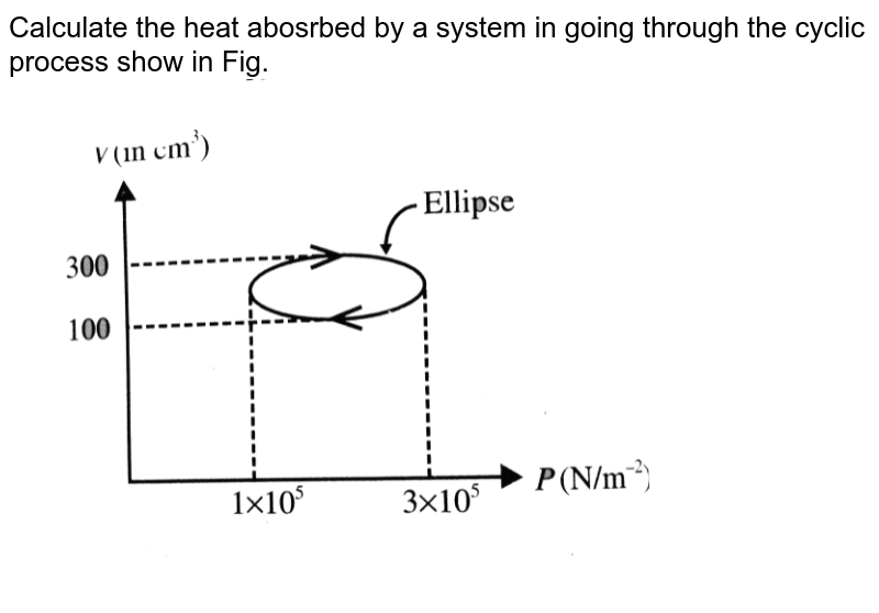 """Calculate the heat abosrbed by a system in going through the cyclic process show in Fig. <br> <img src=""""https://d10lpgp6xz60nq.cloudfront.net/physics_images/BMS_V06_C02_E01_066_Q01.png"""" width=""""80%"""">"""