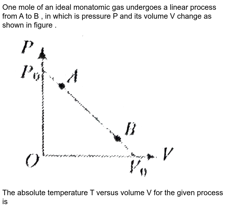 """One mole of an ideal monatomic gas undergoes a linear process from A to B , in which is pressure P and its volume V change as shown in figure . <br> <img src=""""https://d10lpgp6xz60nq.cloudfront.net/physics_images/BMS_PHY_WAT_DPP3_2_E01_035_Q01.png"""" width=""""80%""""> <br> The absolute temperature T versus volume V for the given process is"""