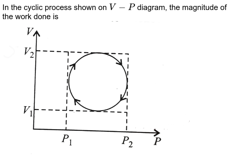 """In the cyclic process shown on `V-P` diagram, the magnitude of the work done is <br> <img src=""""https://d10lpgp6xz60nq.cloudfront.net/physics_images/V_PHY_CHM_P2_C06_S01_027_Q01.png"""" width=""""80%"""">"""