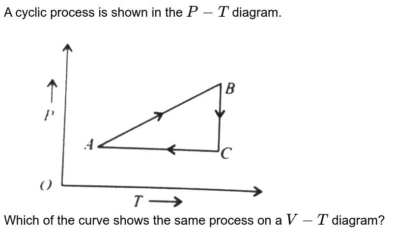 """A cyclic process is shown in the `P-T` diagram. <br> <img src=""""https://d10lpgp6xz60nq.cloudfront.net/physics_images/V_PHY_CHM_P2_C06_S01_028_Q01.png"""" width=""""80%""""> <br> Which of the curve shows the same process on a `V-T` diagram?"""