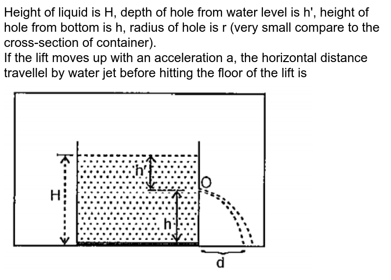 """Height of liquid is H, depth of hole from water level is h', height of hole from bottom is h, radius of hole is r (very small compare to the cross-section of container). <br> If the lift moves up with an acceleration a, the horizontal distance travellel by water jet before hitting the floor of the lift is <br><img src=""""https://doubtnut-static.s.llnwi.net/static/physics_images/PAT_PHY_0XI_P04_C10_E02_036_Q01.png"""" width=""""80%"""">"""