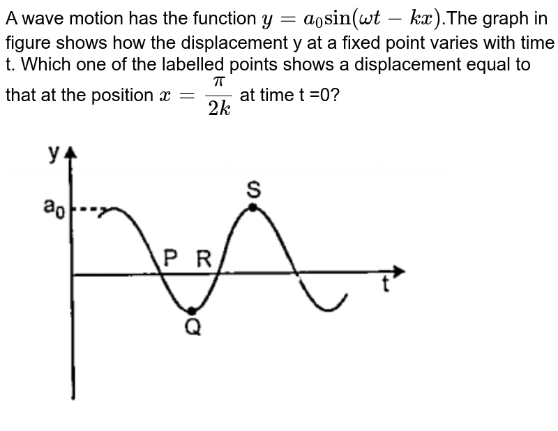 """A wave motion has the function `y=a_0 """"sin""""(omegat-kx)`.The graph in figure shows how the displacement y at a fixed point varies with time t. Which one of the labelled points shows a displacement equal to that at the position `x=pi/(2k)` at time t =0?<br><img src=""""https://doubtnut-static.s.llnwi.net/static/physics_images/PAT_PHY_0XI_P06_C16_E03_010_Q01.png"""" width=""""80%"""">"""