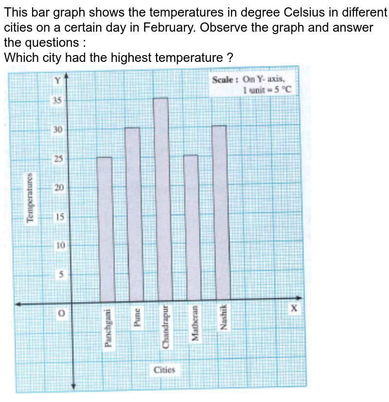 """This bar graph shows the temperatures in degree Celsius in different cities on a certain day in February. Observe the graph and answer the questions : <br> Which city had the highest temperature ? <br> <img src=""""https://doubtnut-static.s.llnwi.net/static/physics_images/NAV_MAT_0VI_P01_C06_E01_002_Q01.png"""" width=""""80%"""">"""