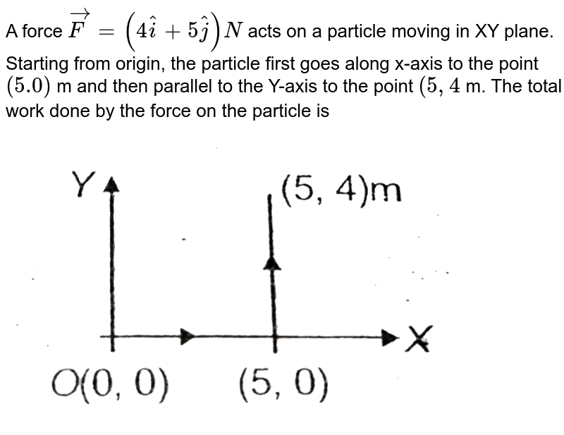"""A force `vecF=(4hati+5hatj)N` acts on a particle moving in XY plane. Starting from origin, the particle first goes along x-axis to the point `(5.0)` m and then parallel to the Y-axis to the point `(5,4` m. The total work done by the force on the particle is <br> <img src=""""https://d10lpgp6xz60nq.cloudfront.net/physics_images/AAK_T2_PHY_C06_E02_013_Q01.png"""" width=""""80%"""">"""
